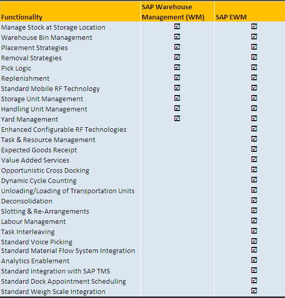 Understanding SAP Extended Warehouse Management